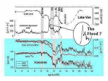 radiometric dating of ice cores Ice cores: detailed records of temperature, precipitation, volcanic eruptions go back hundred of thousands years past climate reconstructions instrumental.