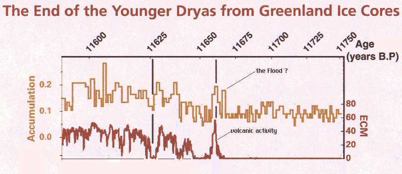 End of Younger Dryas